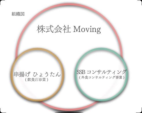 株式会社Moving組織図